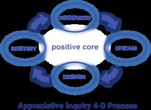 4-D processes of Apreciative Inquiry